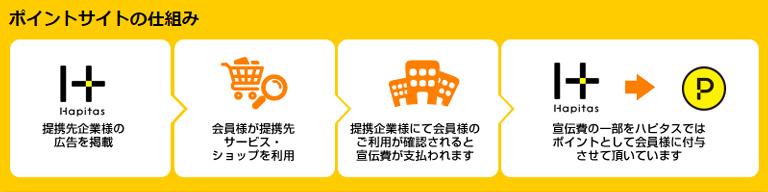 ユーザー → ポイントサイト → 広告 → ポイントサイト → ユーザー