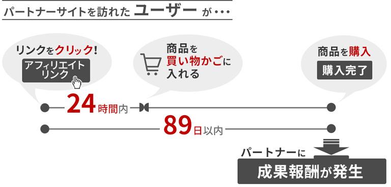 リンククリック後24時間以内に買い物かごへ、89日以内に購入完了で報酬発生